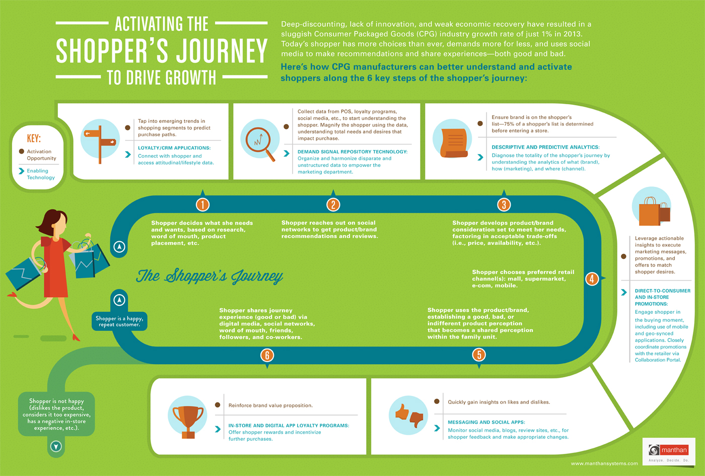 Activate Shopper Journey Infographic