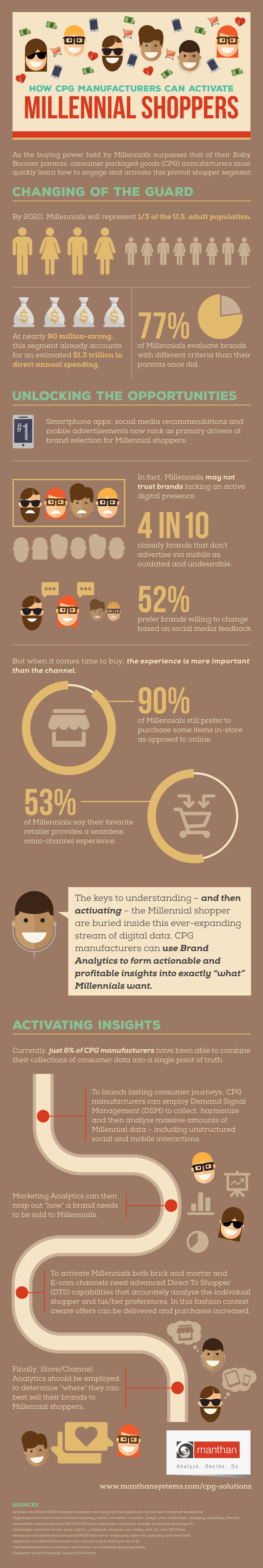 Millennial Shopper Infographic